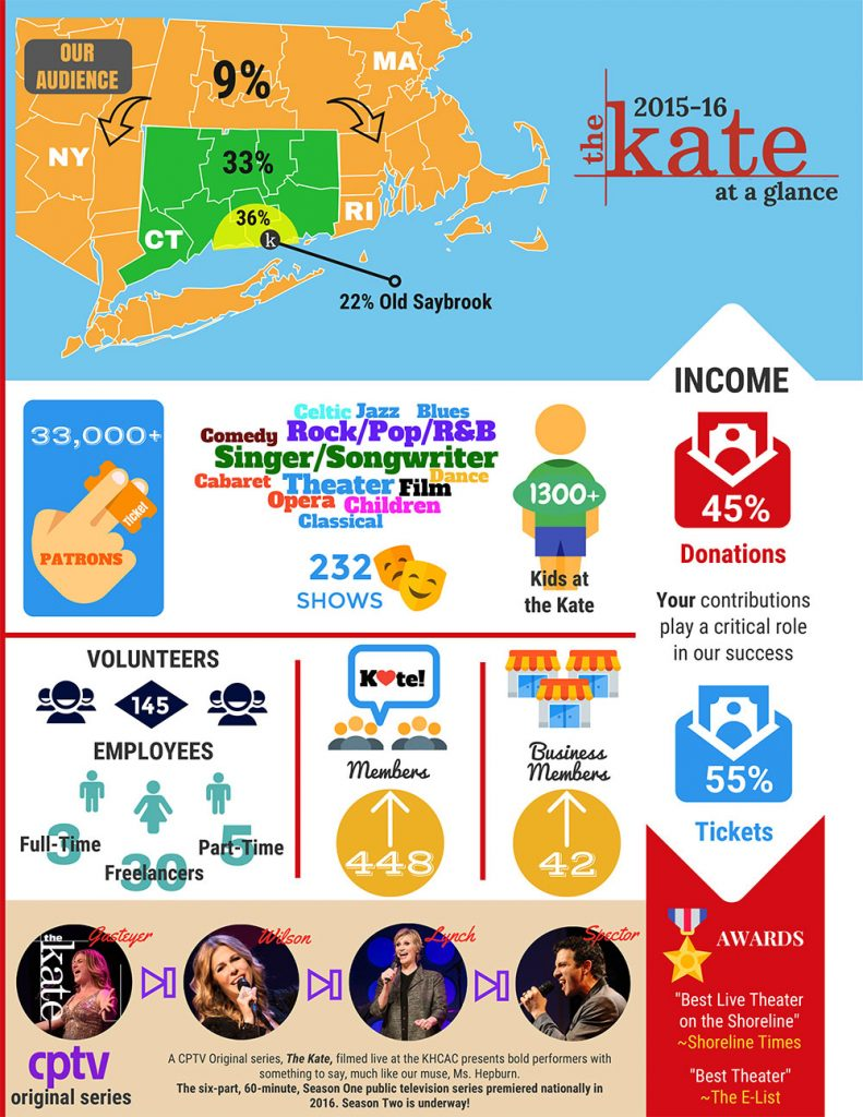the-kate-infographic